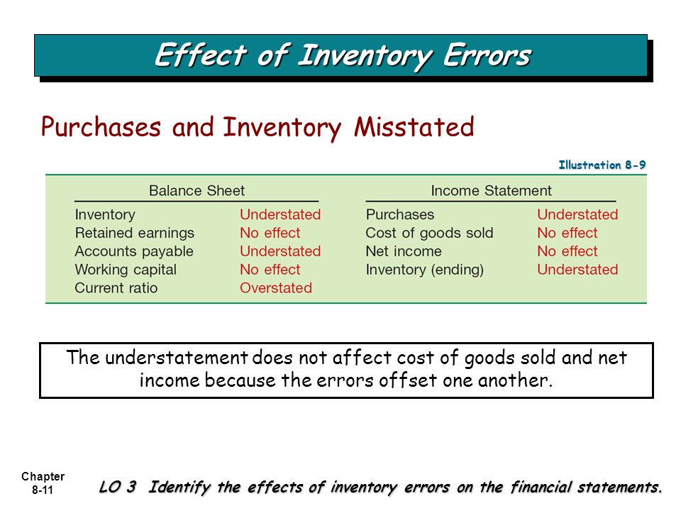 Effect of Inventory Errors