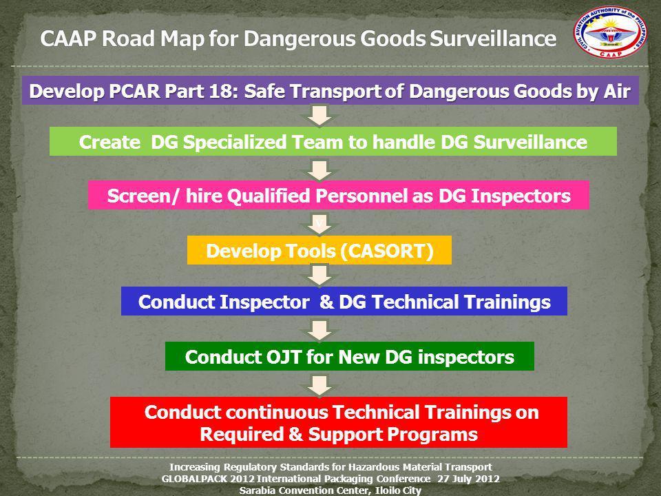 CAAP Road Map for Dangerous Goods Surveillance