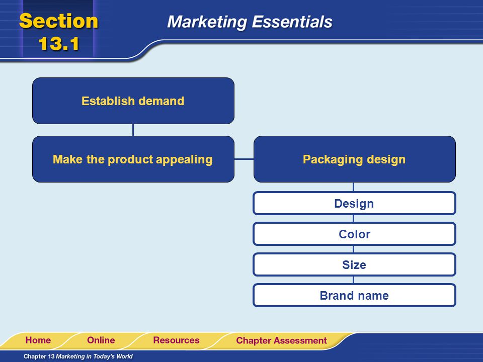 Make the product appealing