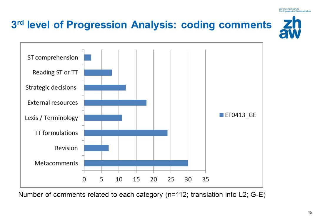 3rd level of Progression Analysis: coding comments