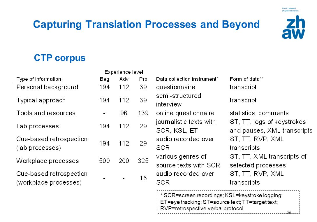 Capturing Translation Processes and Beyond