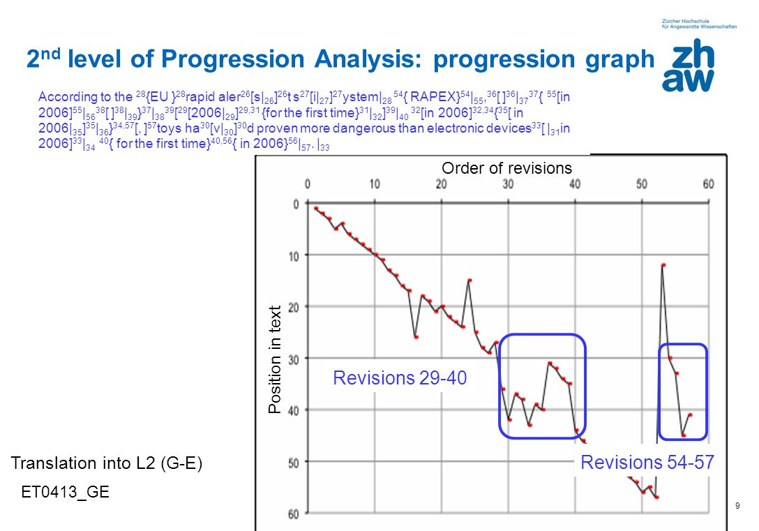 2nd level of Progression Analysis: progression graph