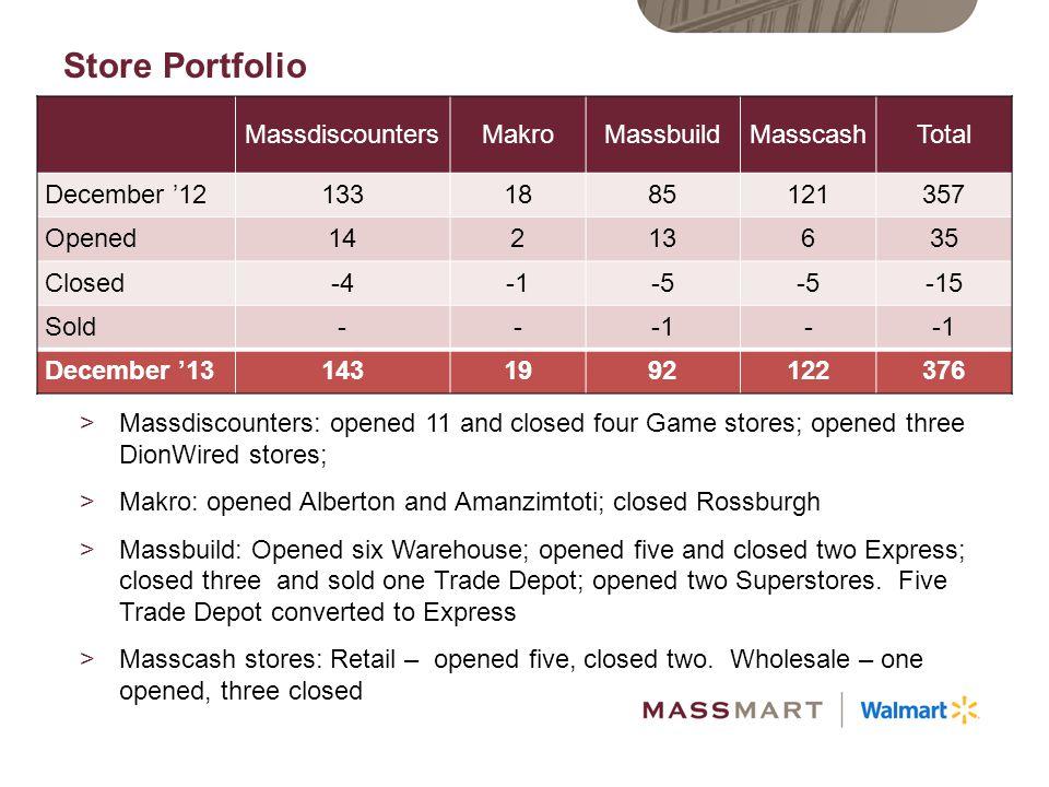 Store Portfolio Massdiscounters Makro Massbuild Masscash Total