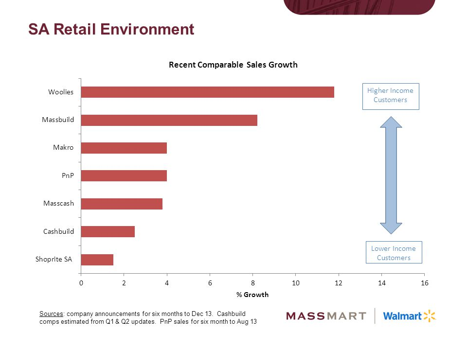 SA Retail Environment Recent sales updates – mostly for six months to December 2013.