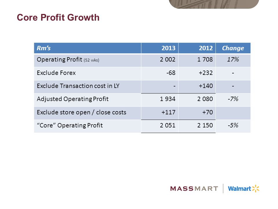 Core Profit Growth Rm's 2013 2012 Change Operating Profit (52 wks)