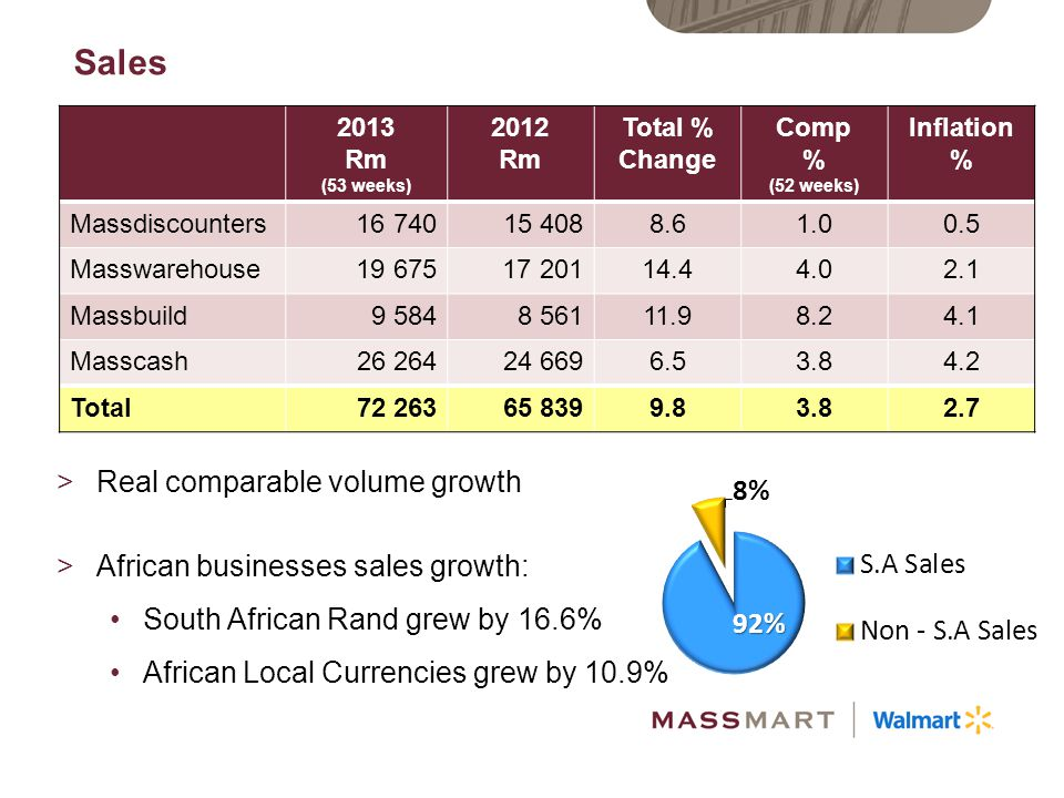 Sales Real comparable volume growth African businesses sales growth: