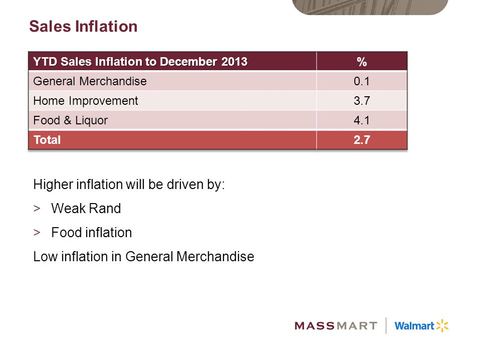 Sales Inflation Higher inflation will be driven by: Weak Rand