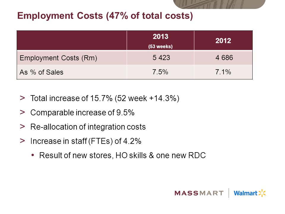Employment Costs (47% of total costs)