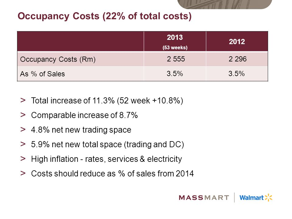 Occupancy Costs (22% of total costs)