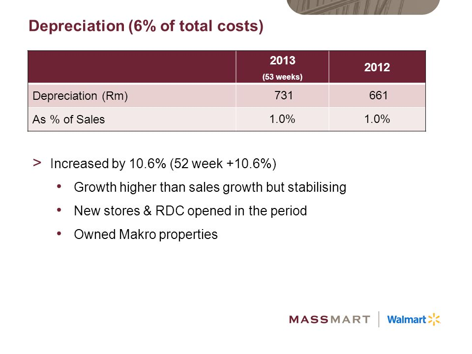 Depreciation (6% of total costs)