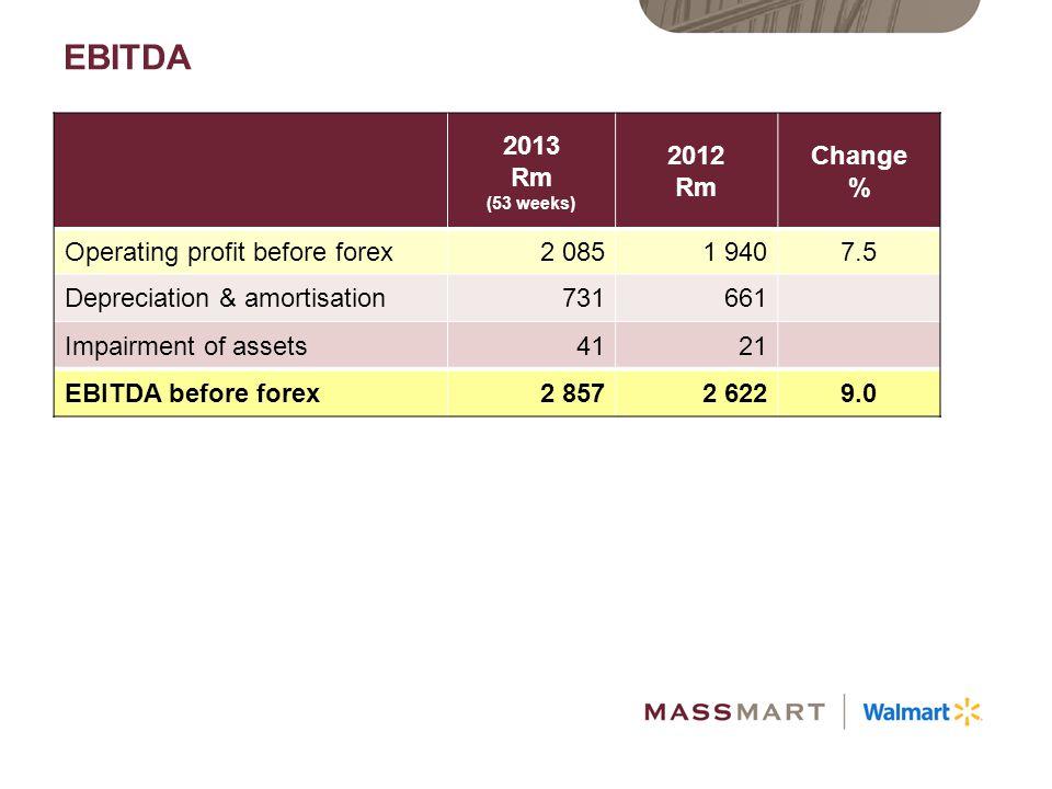 EBITDA 2013 Rm (53 weeks) 2012 Rm Change %