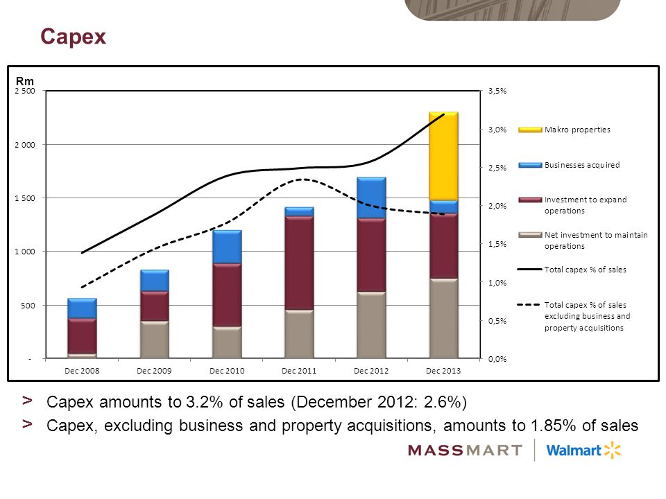 Capex Capex amounts to 3.2% of sales (December 2012: 2.6%)