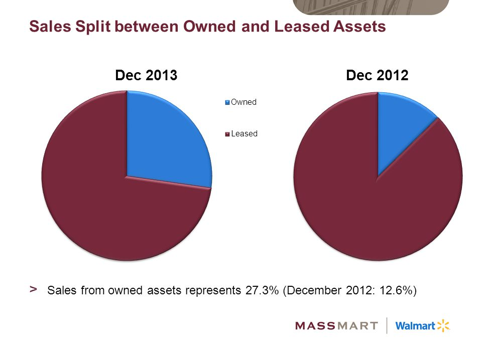 Sales Split between Owned and Leased Assets