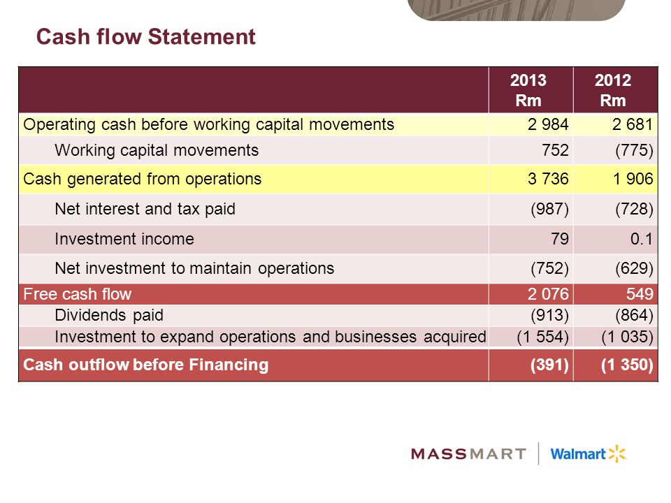Cash flow Statement 2013. Rm. 2012. Operating cash before working capital movements. 2 984. 2 681.