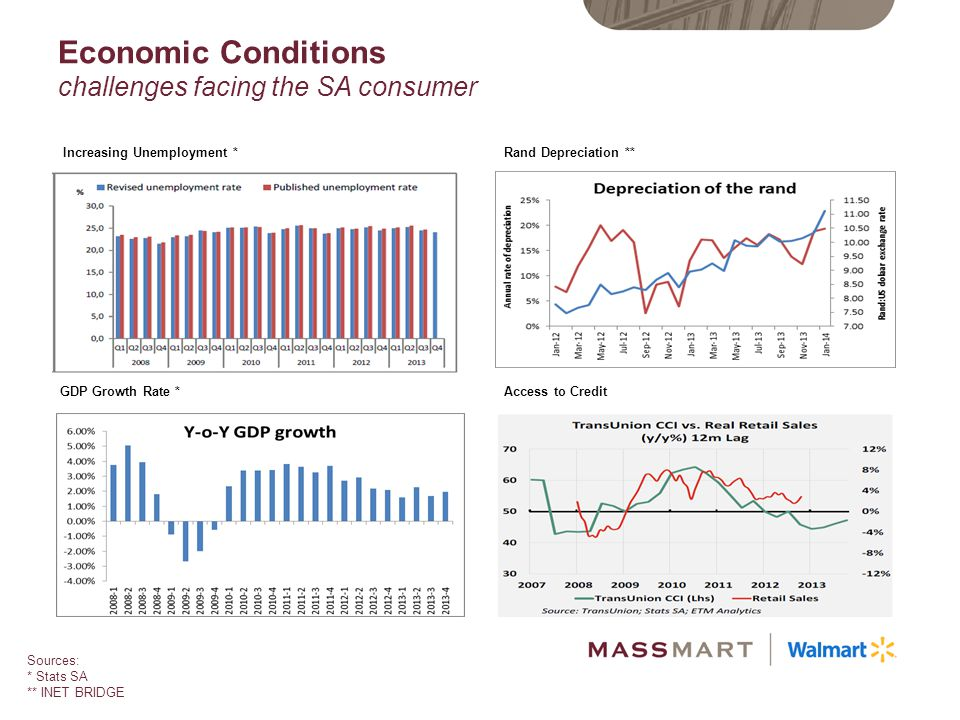 Economic Conditions challenges facing the SA consumer