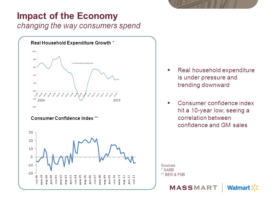 Impact of the Economy changing the way consumers spend