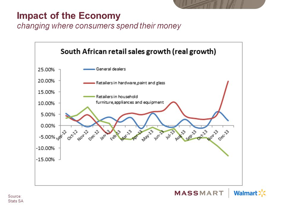 Impact of the Economy changing where consumers spend their money