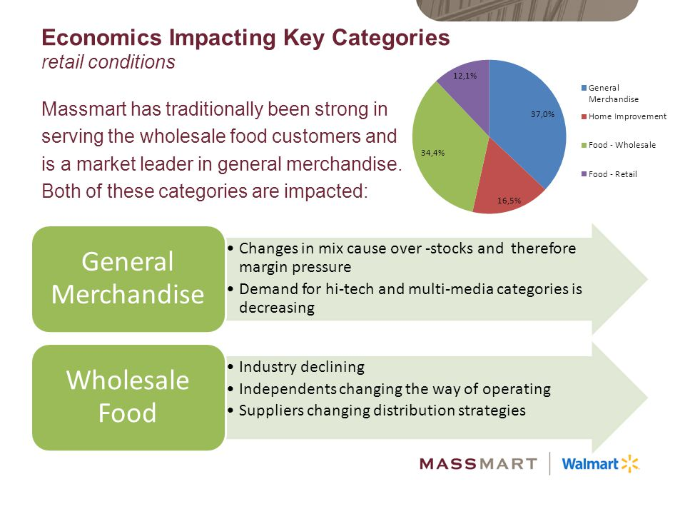 Economics Impacting Key Categories retail conditions