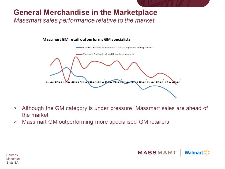 General Merchandise in the Marketplace Massmart sales performance relative to the market