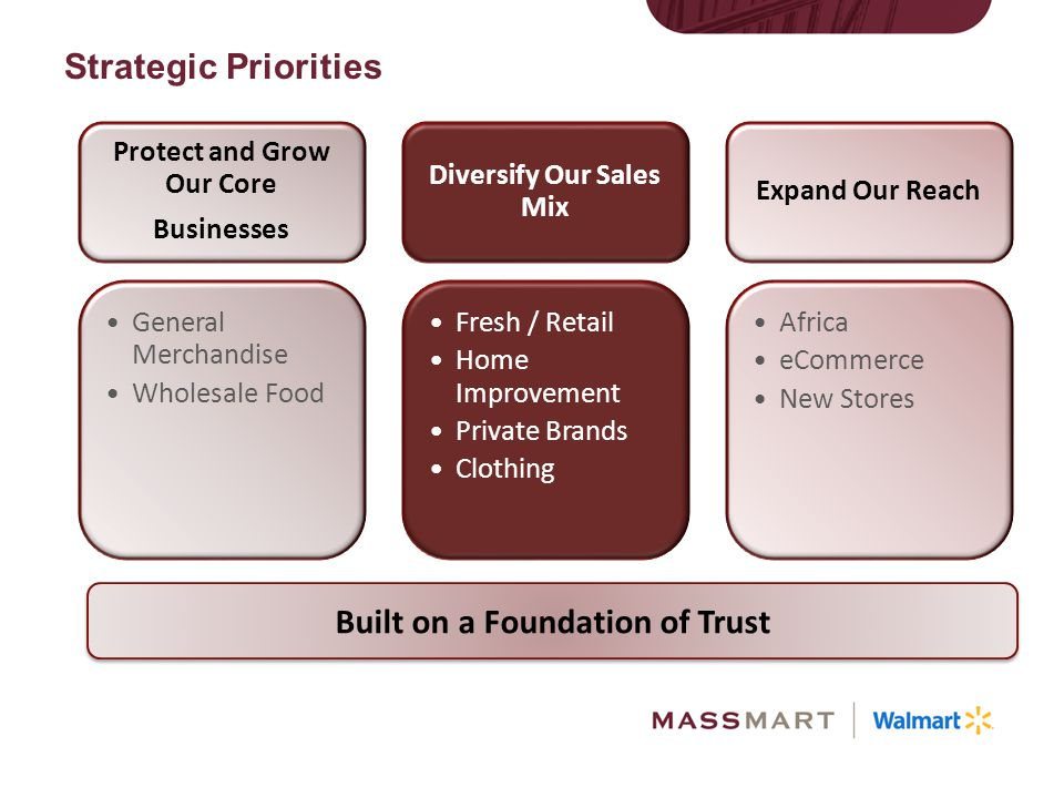 Protect and Grow Our Core Diversify Our Sales Mix