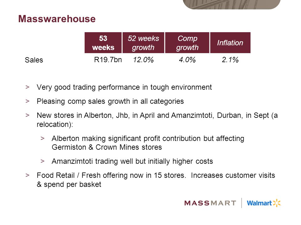 Masswarehouse 53 weeks 52 weeks growth Comp growth Inflation Sales
