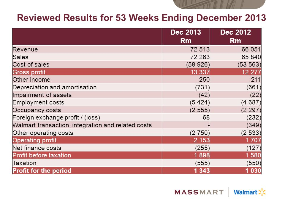 Reviewed Results for 53 Weeks Ending December 2013