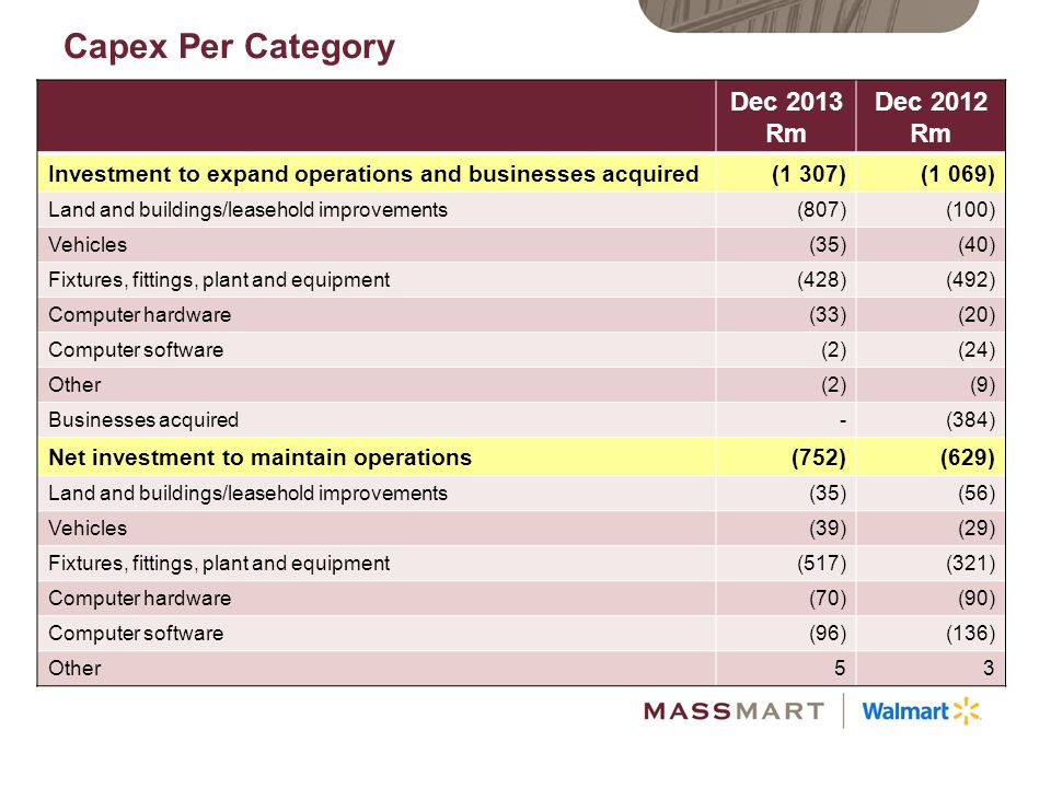 Capex Per Category Dec 2013 Rm Dec 2012 Rm