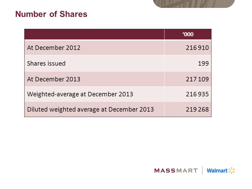Number of Shares At December 2012 216 910 Shares issued 199