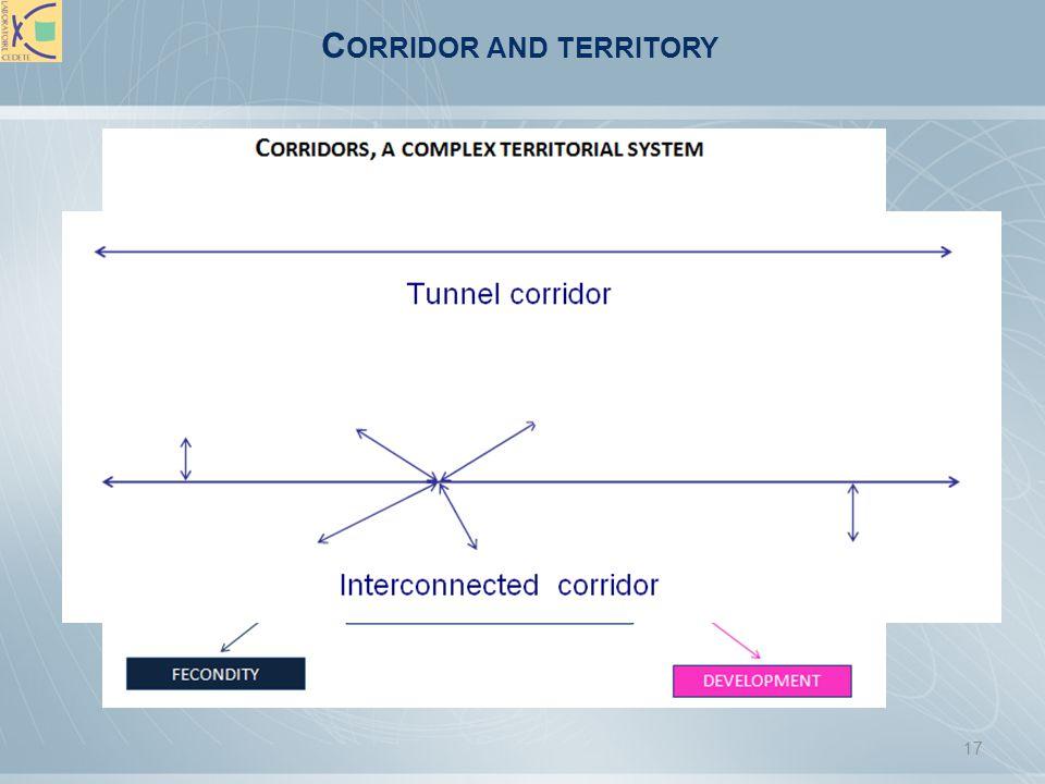 Corridor and territory