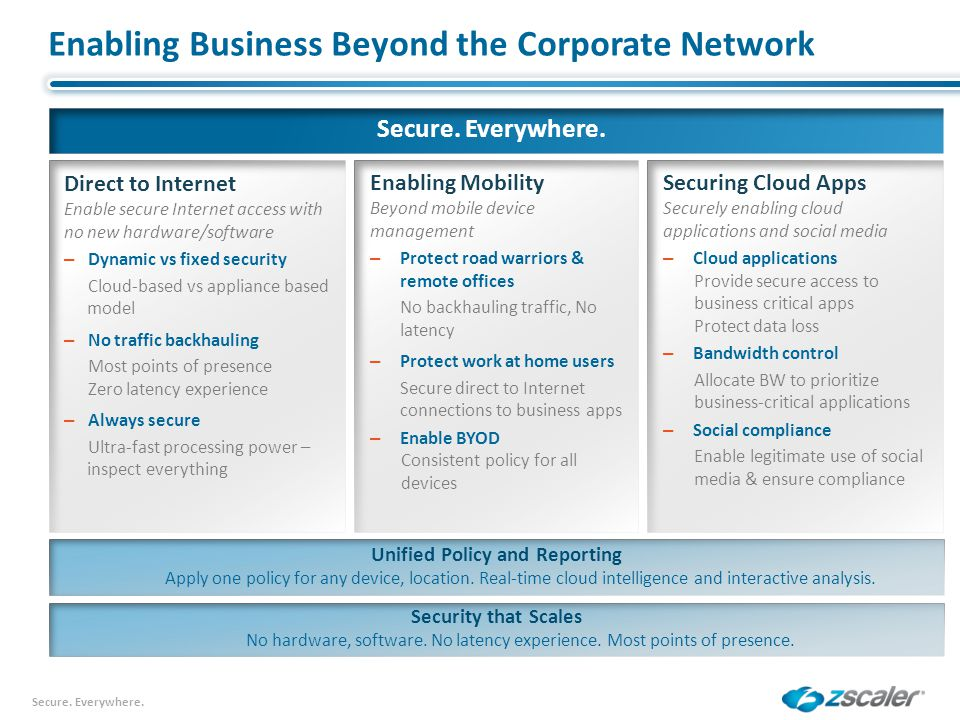Enabling Business Beyond the Corporate Network