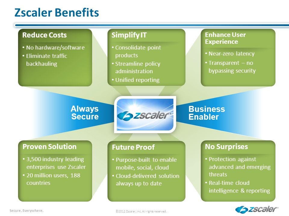 Zscaler Benefits Reduce Costs Simplify IT Always Secure