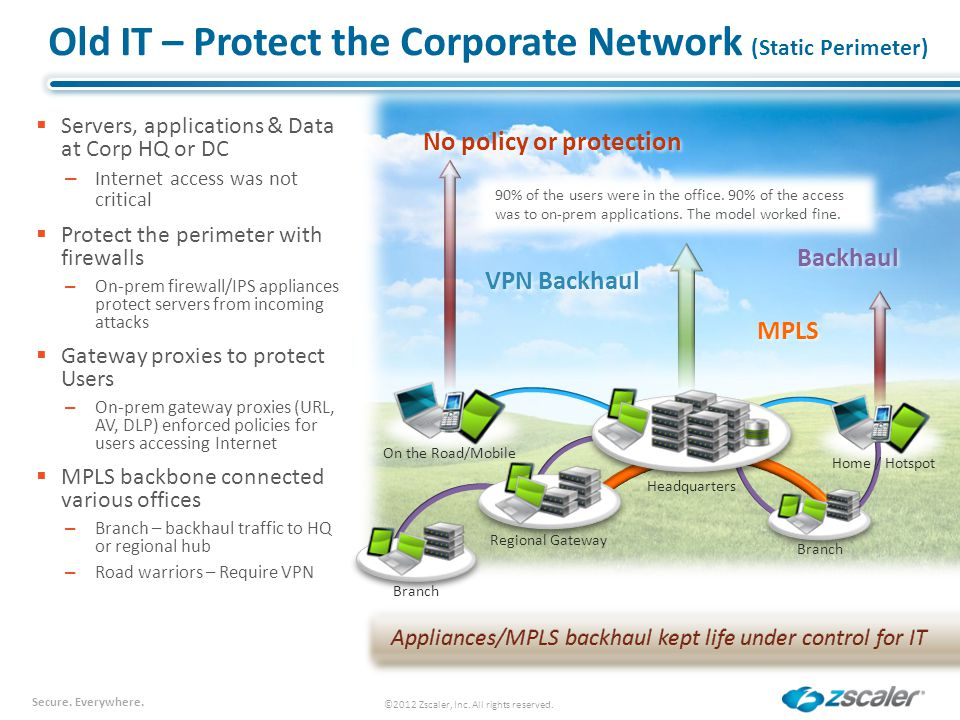 Old IT – Protect the Corporate Network (Static Perimeter)