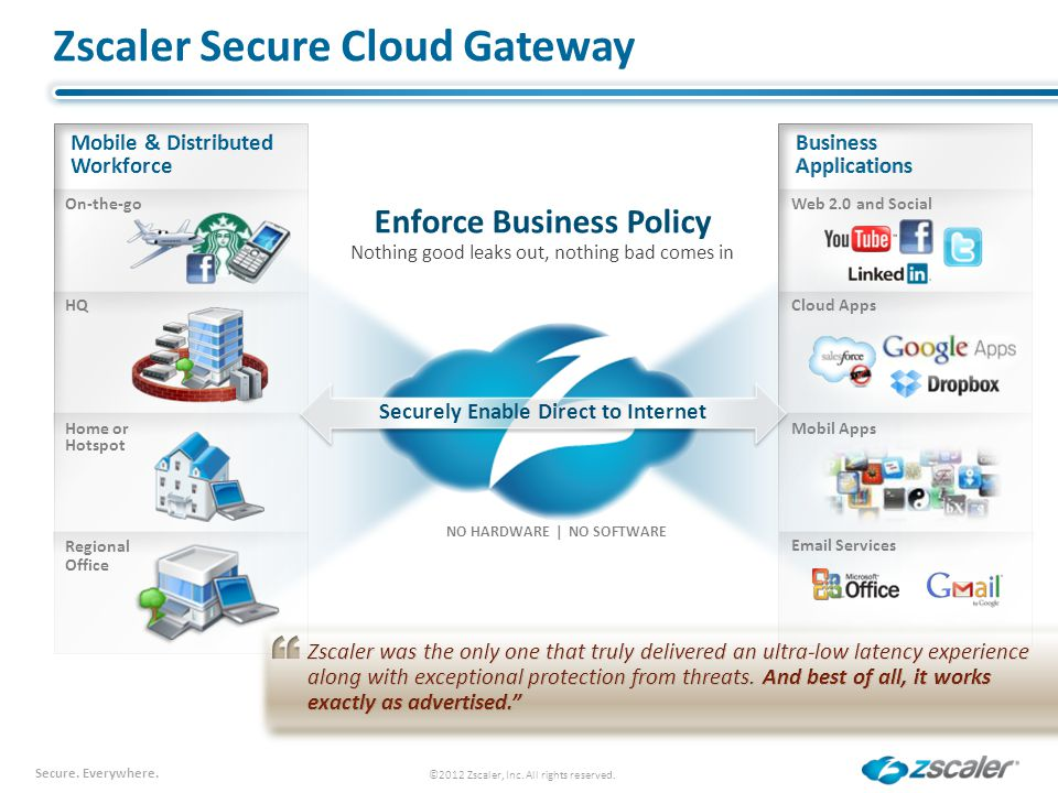 Zscaler Secure Cloud Gateway