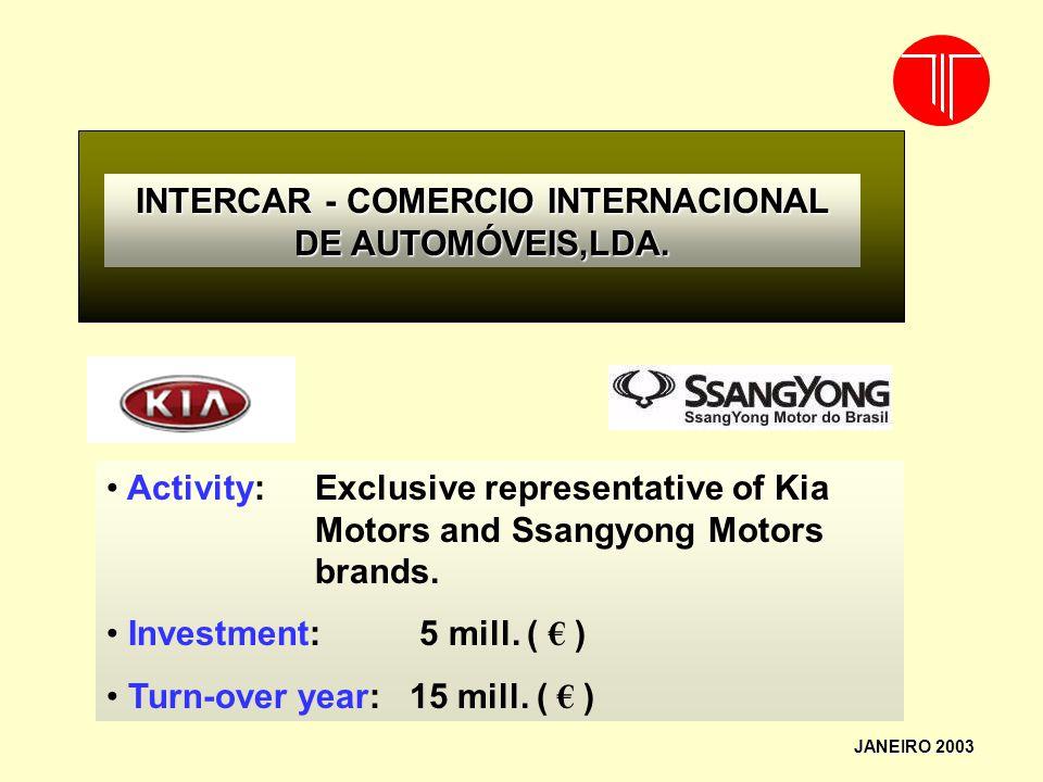 INTERCAR - COMERCIO INTERNACIONAL DE AUTOMÓVEIS,LDA.
