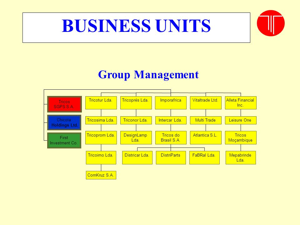 BUSINESS UNITS Group Management Tricos Tricotur Lda. Tricoprés Lda.
