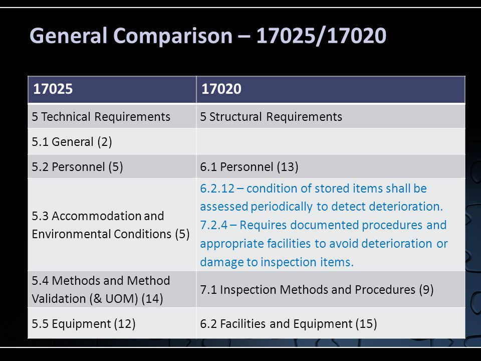 General Comparison – 17025/17020 17025 17020 5 Technical Requirements