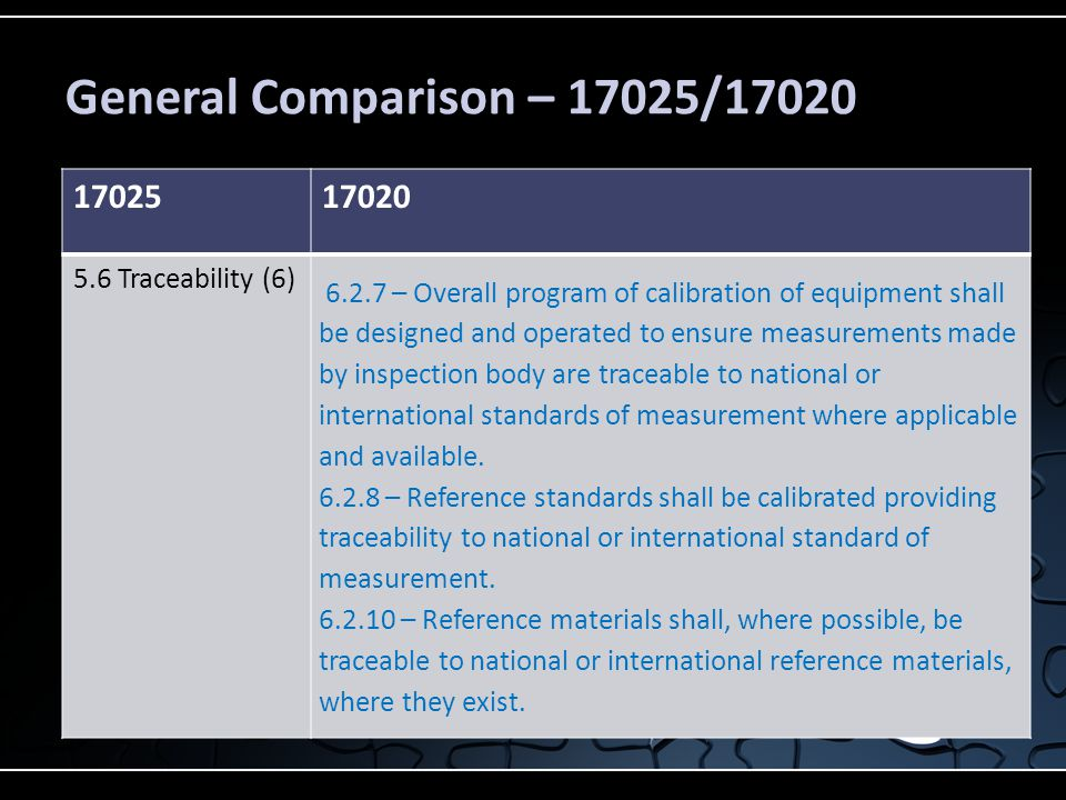 General Comparison – 17025/17020 17025. 17020. 5.6 Traceability (6)