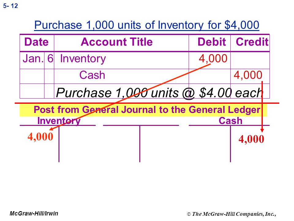 Purchase 1,000 units of Inventory for $4,000