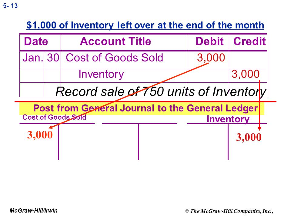 Record sale of 750 units of Inventory
