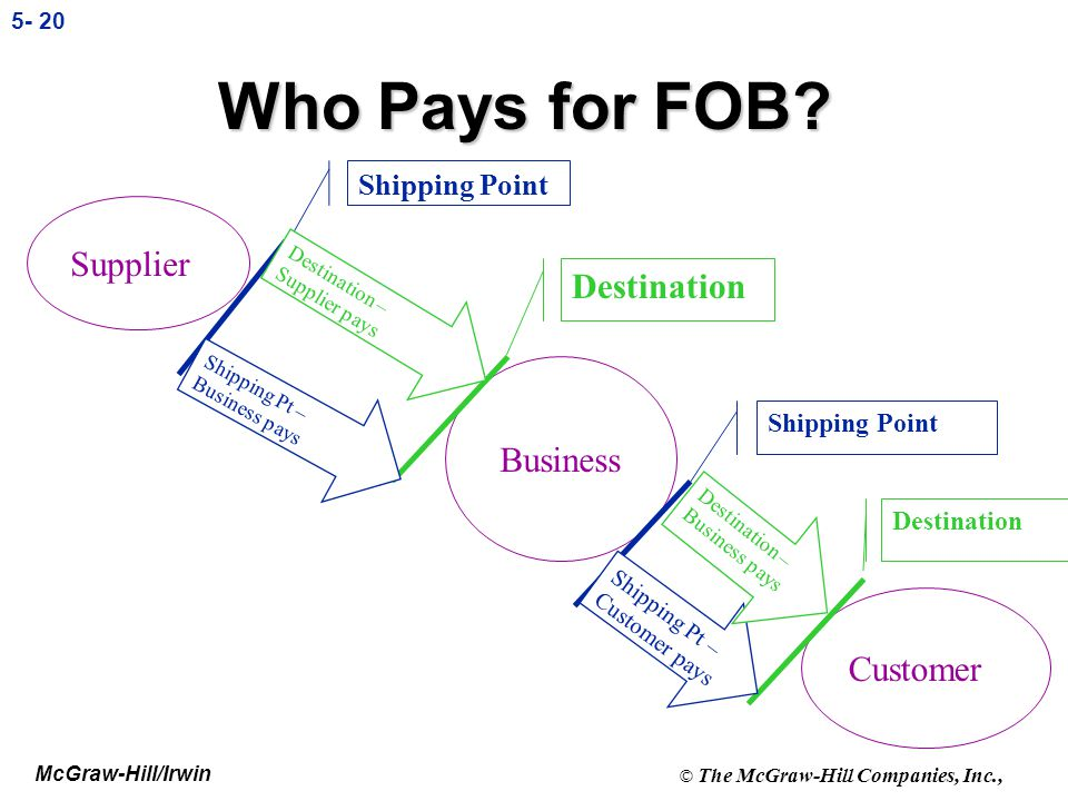 Who Pays for FOB Supplier Destination Business Customer