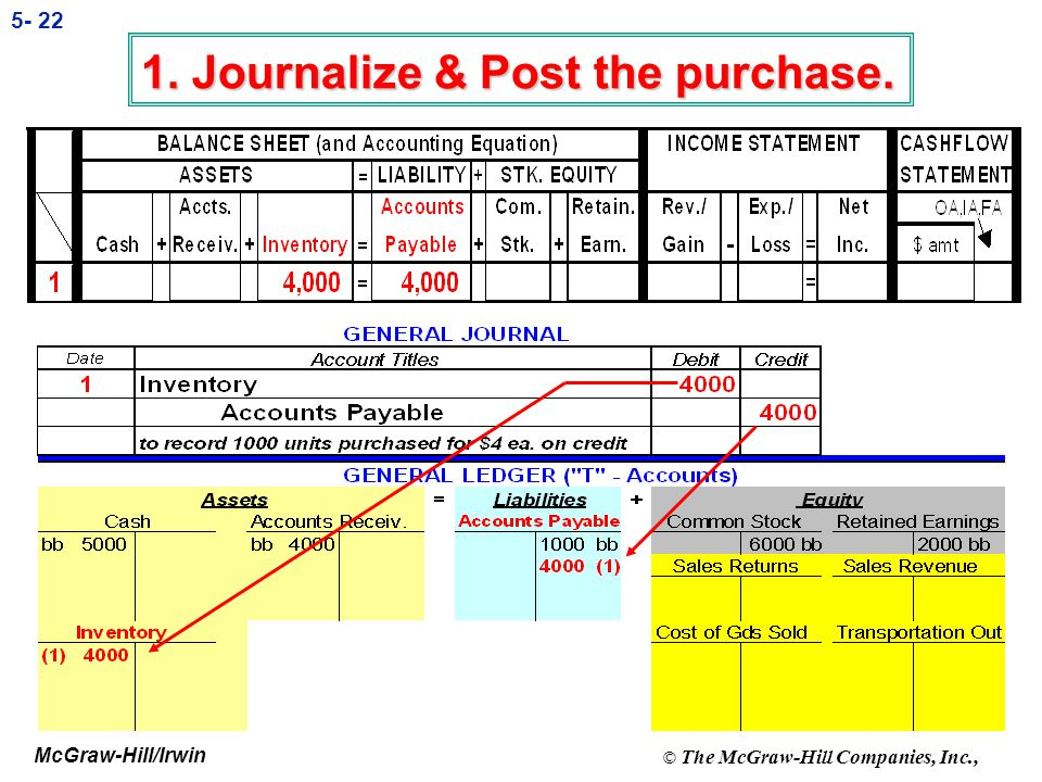 1. Journalize & Post the purchase.