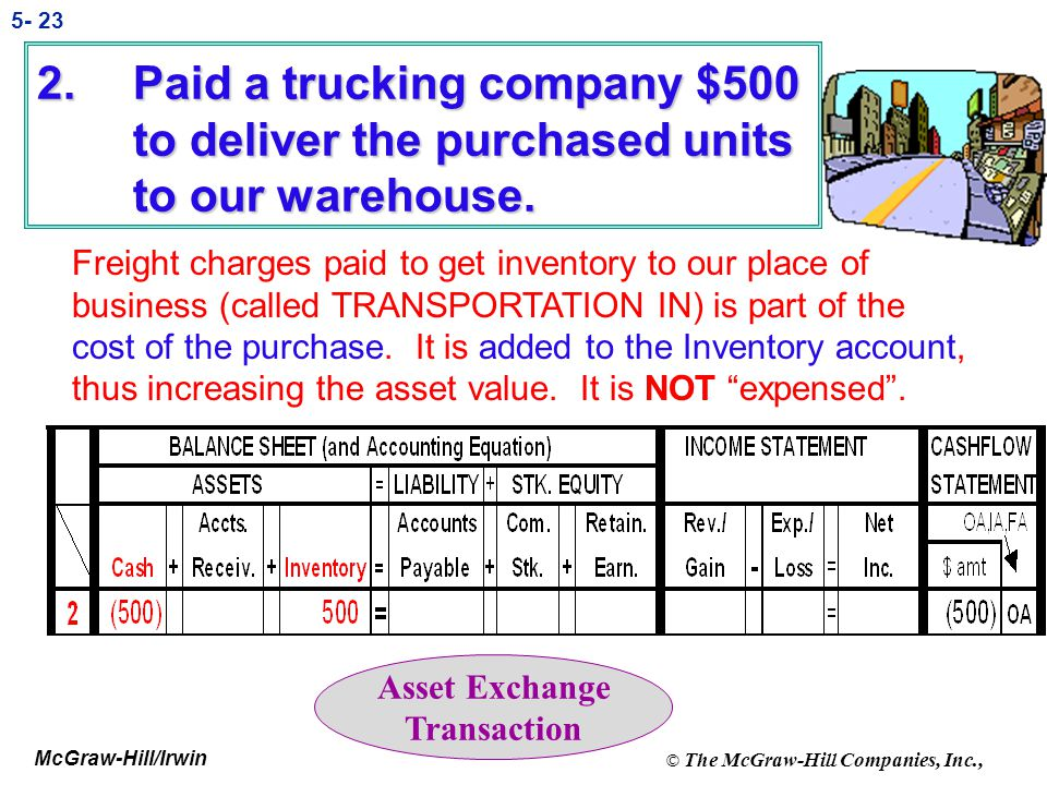 Paid a trucking company $500 to deliver the purchased units to our warehouse.