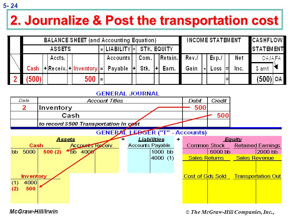 2. Journalize & Post the transportation cost