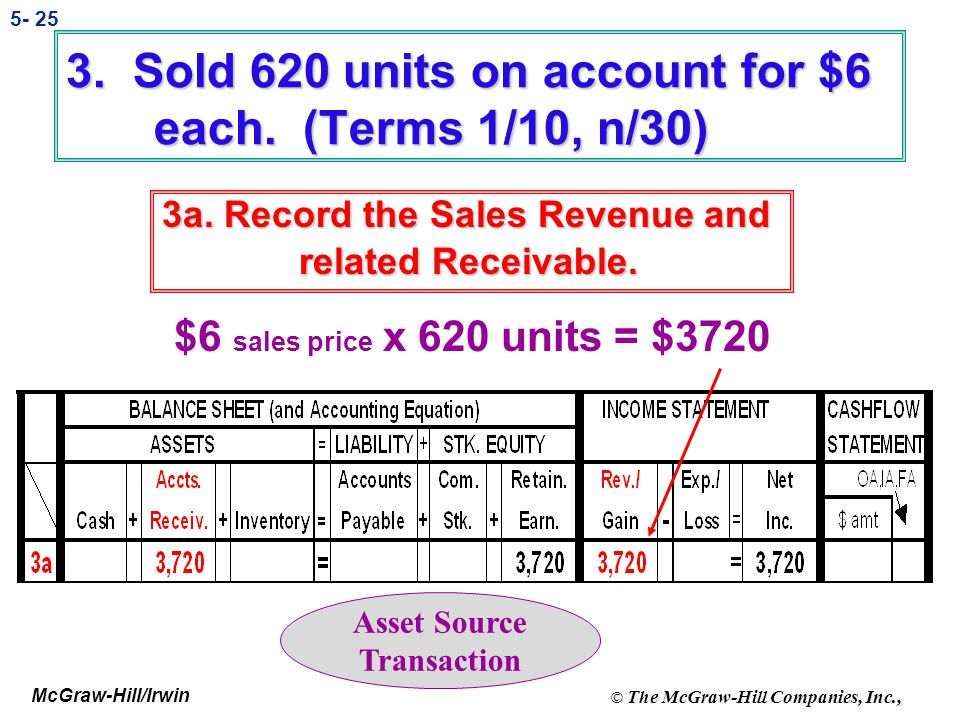 3. Sold 620 units on account for $6 each. (Terms 1/10, n/30)