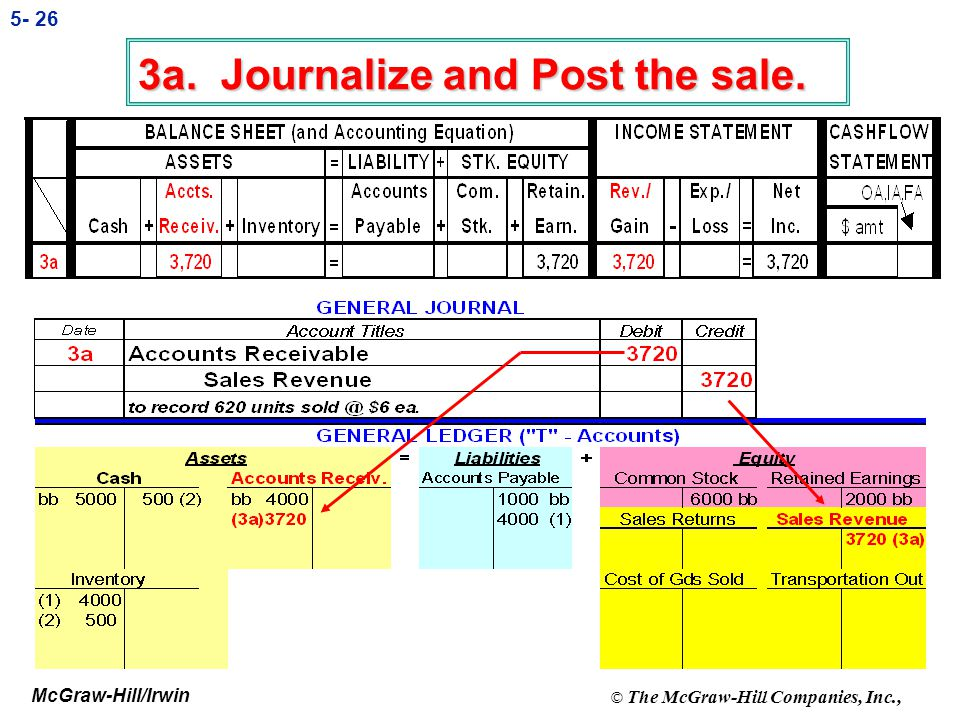 3a. Journalize and Post the sale.
