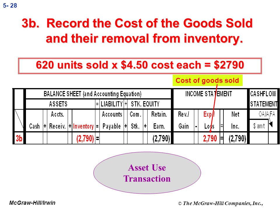 620 units sold x $4.50 cost each = $2790