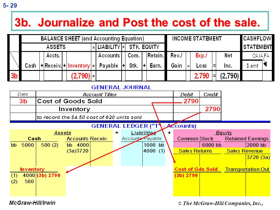 3b. Journalize and Post the cost of the sale.