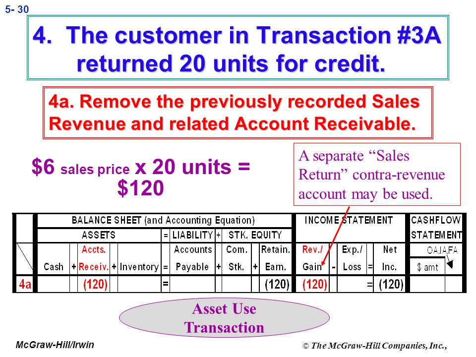 4. The customer in Transaction #3A returned 20 units for credit.