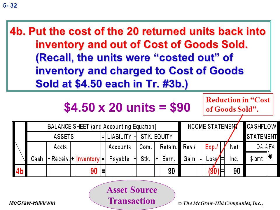 4b. Put the cost of the 20 returned units back into inventory and out of Cost of Goods Sold. (Recall, the units were costed out of inventory and charged to Cost of Goods Sold at $4.50 each in Tr. #3b.)