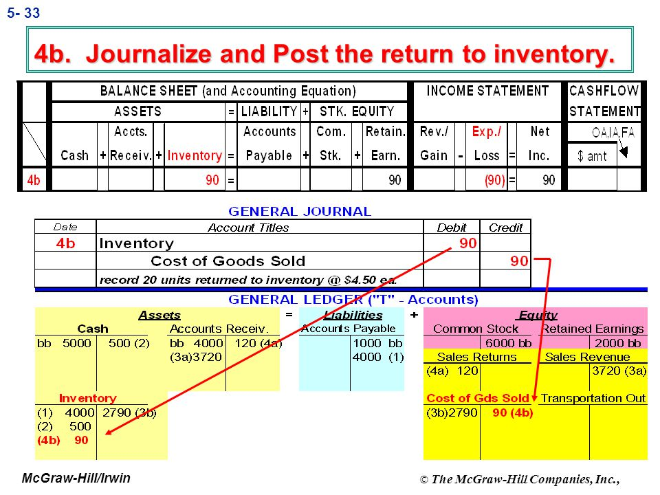 4b. Journalize and Post the return to inventory.